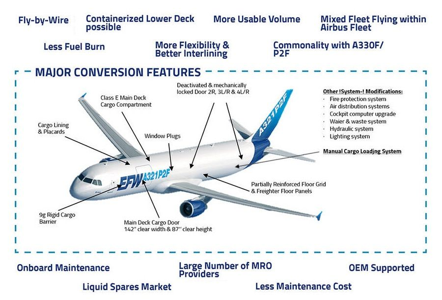 Will The Airbus A321P2F Finally Kill The Boeing 757?