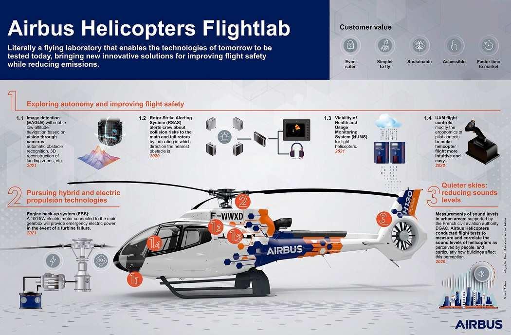 Airbus Flightlab – Testing To Turn Dreams Into Aircraft