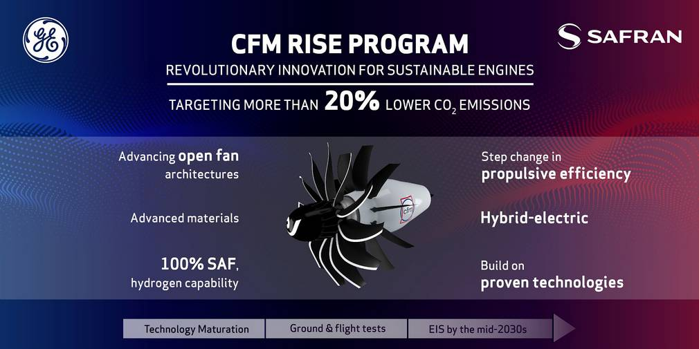 CFM RISE: GE & Safran To Develop Open Rotor Engine!